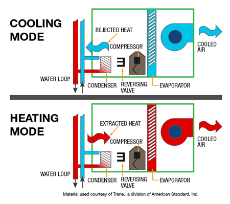 types of hvac systems images