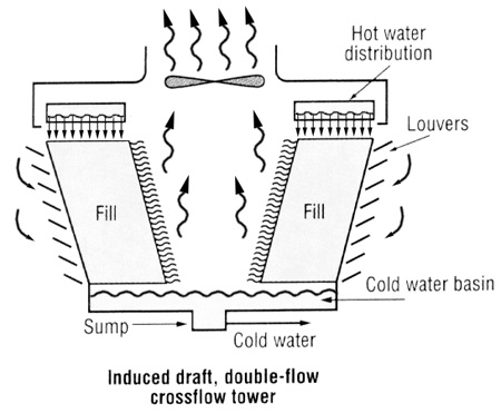 Commercial Energy Systems - Cooling Towers