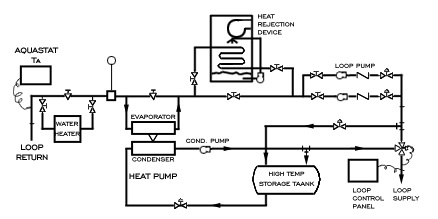 Commercial Energy Systems Closed Water Loop Water Source