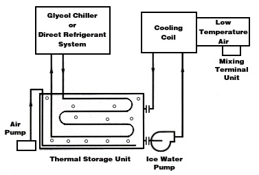 hot water boiler piping diagrams glycol system piping diagrams glycol chiller or drs diagram #5