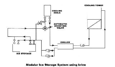 Commercial Energy    Systems     IceonCoil