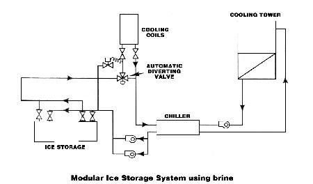 Piping Diagram Chiller   Wiring Diagram