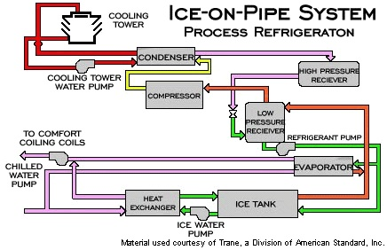 Ice On Pipe System I