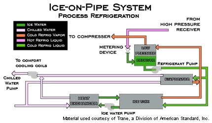 Ice On Pipe System Ii