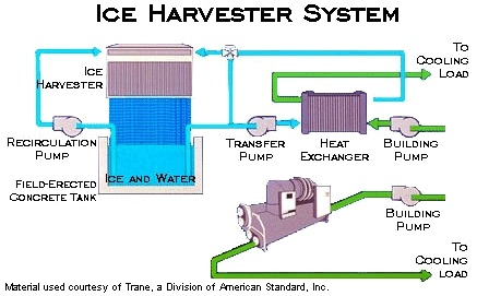 Commercial Energy Systems Ice Harvesters