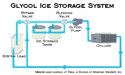 Modular Ice Storage Tanks