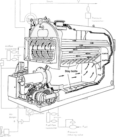 Burnham Boiler Wiring Diagram furthermore Details together with JAN09ts also Central Air Conditioning in addition Scielo. on commercial furnace