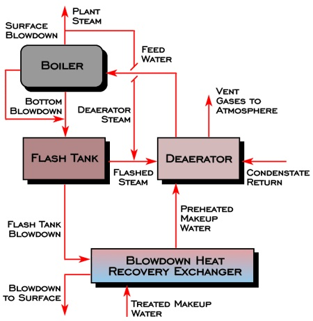 Commercial Energy Systems - Waste Heat Recovery From Boiler Blowdown