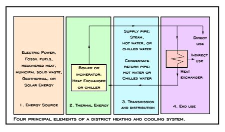 Commercial Energy Systems Central Plant System