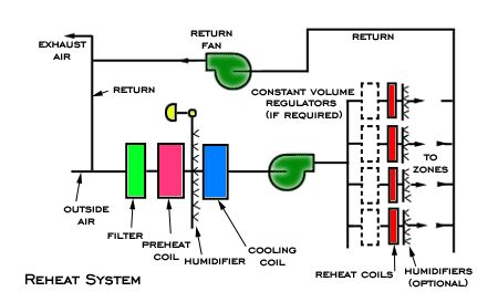 all air central reheat systems
