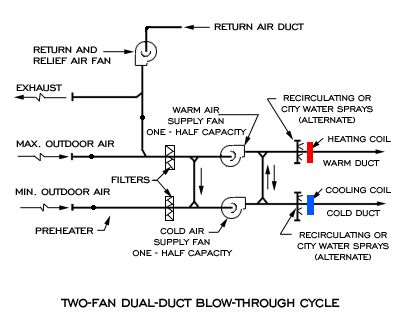 dual fan dual duct system