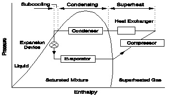 Heat And Pressure Diagram Wiring Diagrams Schematic