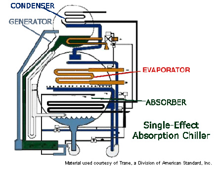 Commercial Energy Systems Absorption