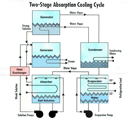 Two-Stage Absorption Cycle