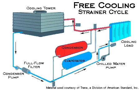 relationship between surface condenser and cooling tower