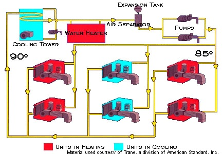 closed water- loop heat pump diagram