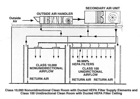Clean room air flow diagram wiring library for Air circulation in a room