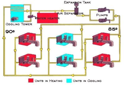 Commercial Energy Systems Advantages Of Water Loop