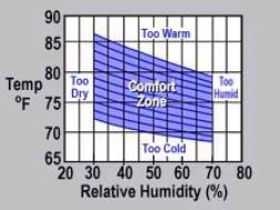 Human comfort for Indoor design temperature ashrae