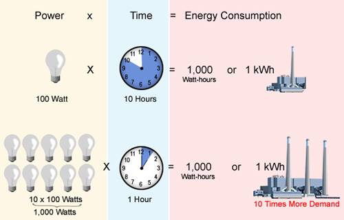 Note That In Both Examples The Consumption Is 1 Kwh However Look How Diffely Second Situation Impacts Utility