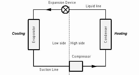 difference between air conditioner compressor condenser