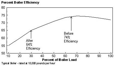 Commercial Energy Systems Incremental Boiler Efficiency