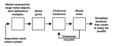 Commercial Energy Systems Medical Waste Treatment