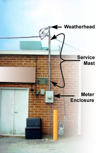 Fundamentals Of Electricity Meter Loop