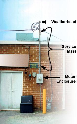 Fundamentals of Electricity - Meter Loop