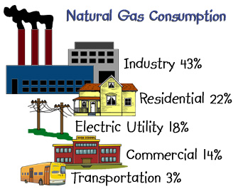 Percent Of Homes Using Natural Gas