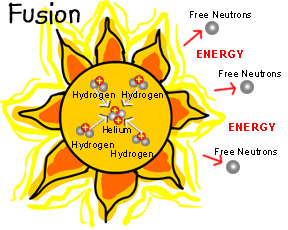 Kids Korner  Nuclear Power For Example The Energy From The Sun Is Produced By Fusion Inside The Sun  Hydrogen Atoms Are Combined To Make Helium Helium Doesnt Need That Much  Energy  Research Paper Essays also High School Dropouts Essay  Sample Essay Papers