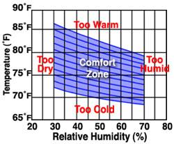 Comfort for Indoor design temperature ashrae
