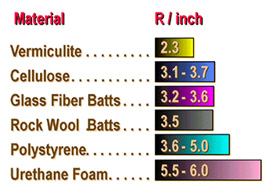 R values for Batt insulation r values